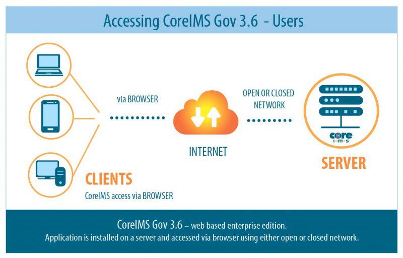 Web-Based Inventory Management - CoreIMS™ - CoreIMS™