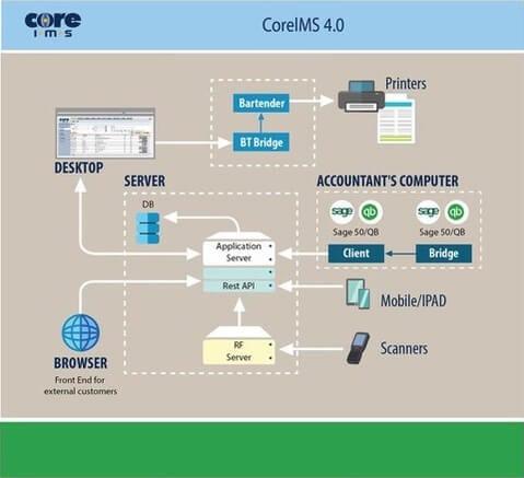 Warehouse Inventory Management Software - CoreIMS™